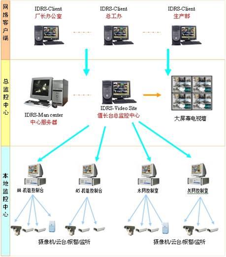 云镜接线图和原理图